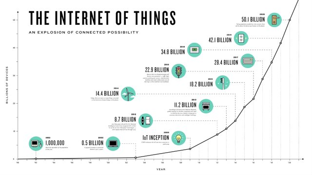 Image result for future of internet of things