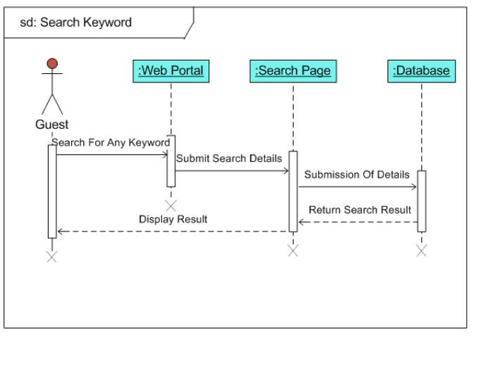 Sequence Diagram for hotel search.png
