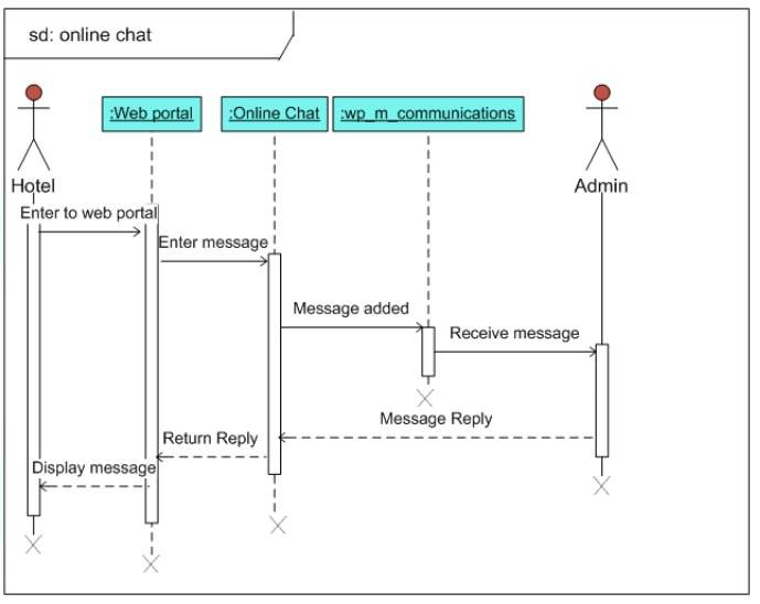 Sequence Diagram for online chat.png