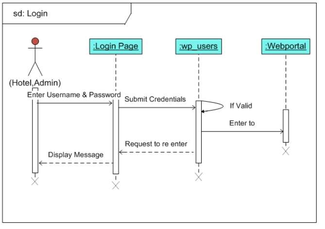 sequence diiagram for login - Copy.png