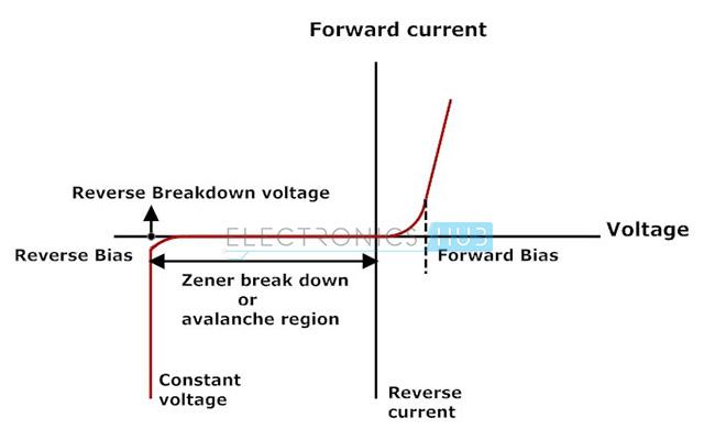 3. I-V characteristics of Zener Diode