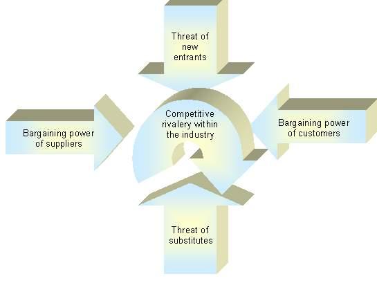 C:UsersagalantomosDownloadsPorters Five Forces - Management Models - Management Portal_souboryimage002.gif