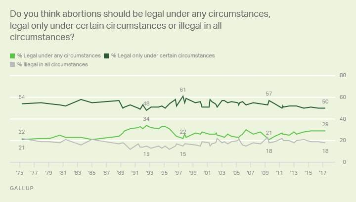 Trend: Legality of abortion