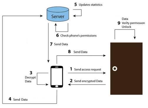 C:UsersSumairDesktopaccessflow2.png