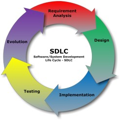 SDLC_-_Software_Development_Life_Cycle-e1426326679955.jpg