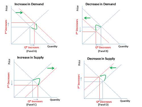 Shifts in Demand & Supply Curves