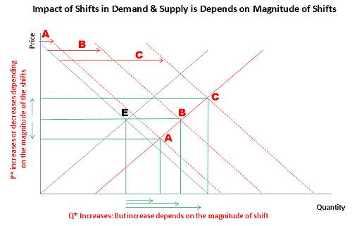 Equilibrium with Shifts in Demand & Supply curves
