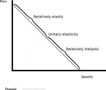 Relatively elastic demand, unitary elasticity demand and relatively inelastic demand