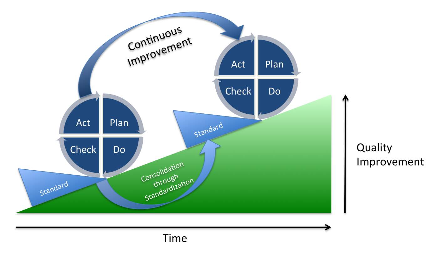 http://upload.wikimedia.org/wikipedia/commons/a/a8/PDCA_Process.png