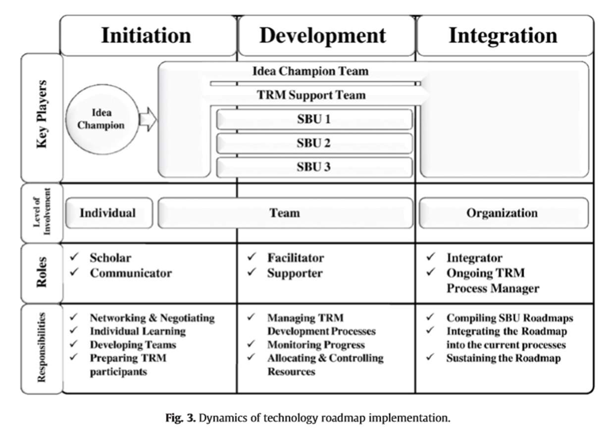Dynamics of Technology Roadmap Implementation.png