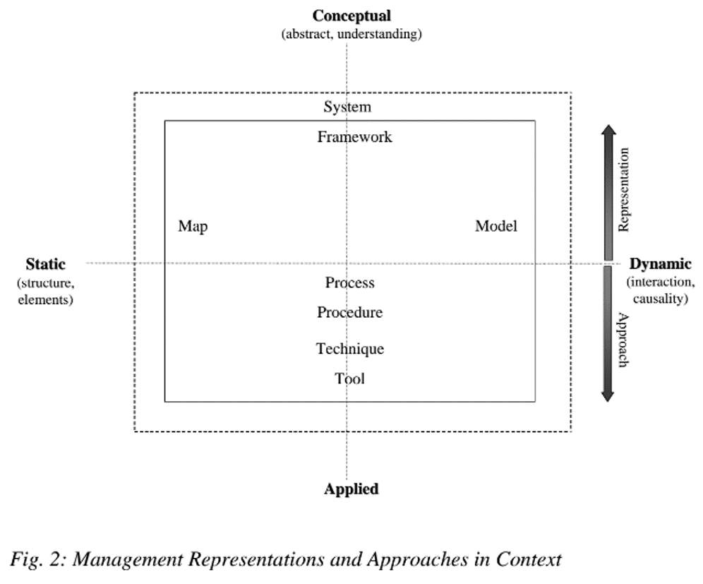 Management Representations and Approaches in Context.png