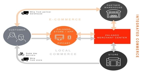 Zalando tackles the challenges with linking online and offline