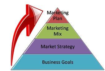 http://www.easy-marketing-strategies.com/images/Mktg-Plan-Pyramid2.jpg