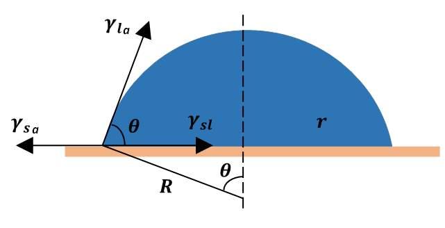 \MARLONUser55uu1665693Desktop接触角模型建立Figure 1.tif