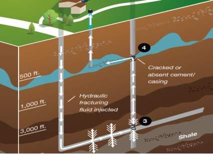 how fracking contaminates