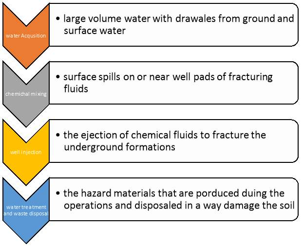 Environmental Social And Economic Impacts Of Fracking