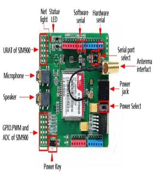 https://ae01.alicdn.com/kf/HTB17WJCIXXXXXbAXXXXq6xXFXXX7/GSM-GPRS-SIM900-module-extension-board-GSMGPRS-module-SMS-phone-development-board.jpg