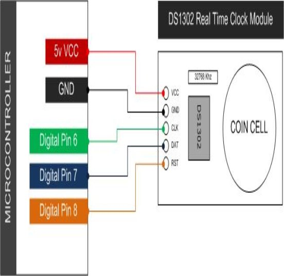 http://www.14core.com/wp-content/uploads/2015/08/Wiring-DS1302-Arduino-Real-Time-Clock-Diagram2.jpg