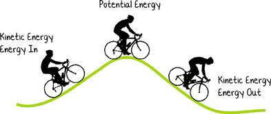 Image result for Kinetic energy