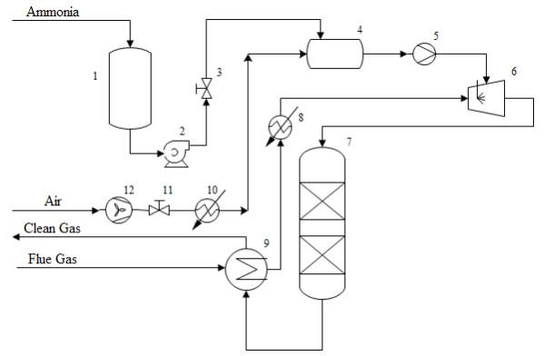 Emission Control Of A Diesel Engine Using Reducing Agent