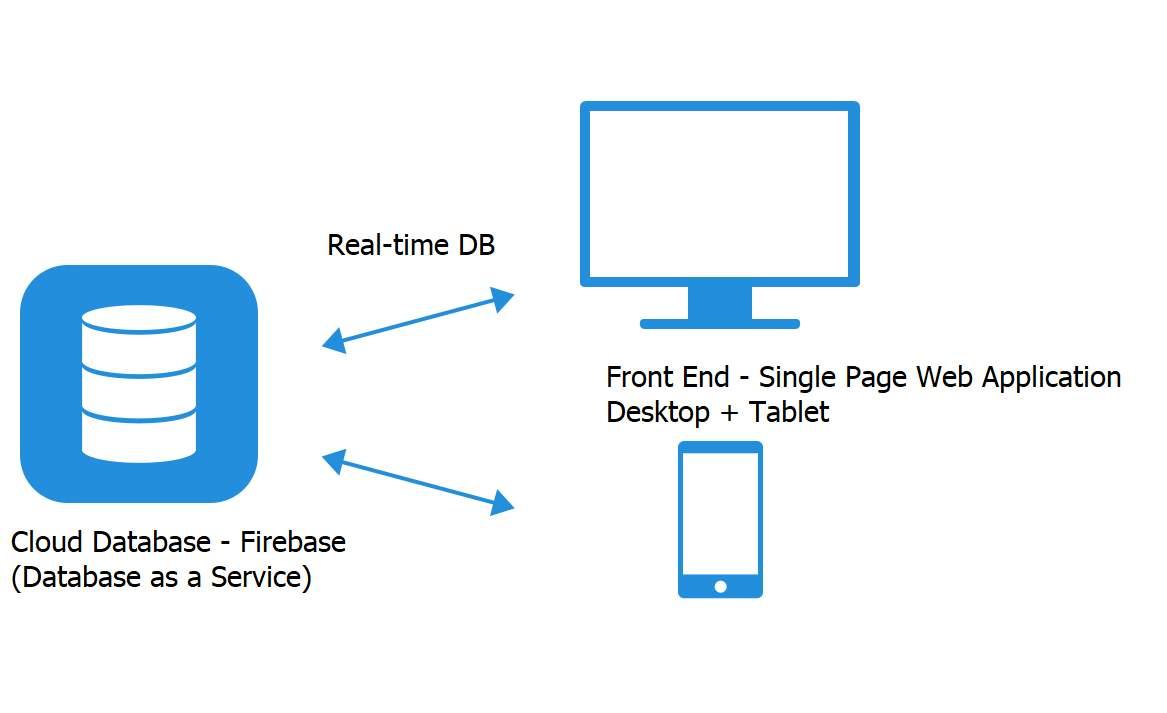 C:UsersmailAppDataLocalMicrosoftWindowsINetCacheContent.Wordfirebase architecture.png
