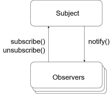 C:UsersmailAppDataLocalMicrosoftWindowsINetCacheContent.Wordobserver pattern.png