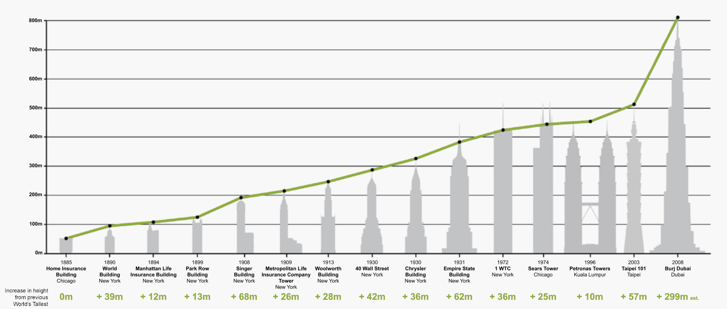 Height incremental changes in the Development of the World's Tallest Buildings Historically
