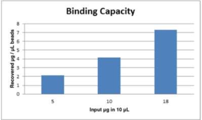 Bead capacity.png