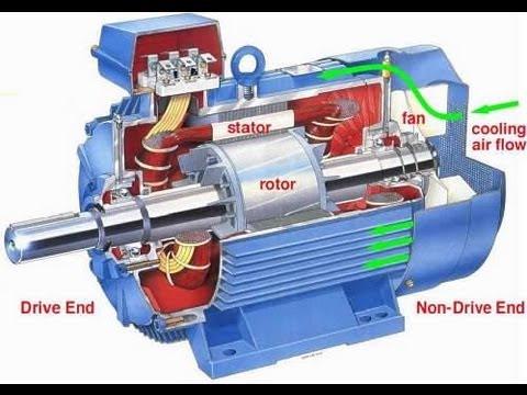 Image result for induction motors