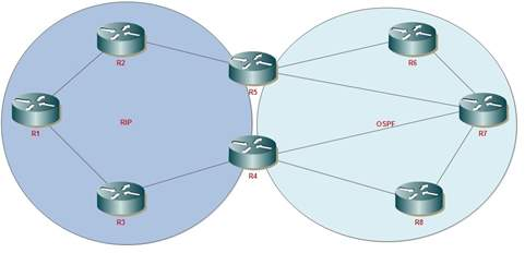 https://supportforums.cisco.com/t5/network-infrastructure-documents/route-redistribution-explained/ta-p/3154132