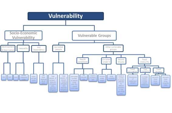 http://www.inform-index.org/portals/0/InfoRM/figure_vulnerability.png