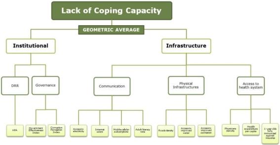 http://www.inform-index.org/portals/0/InfoRM/figure_copingcapacity.jpg