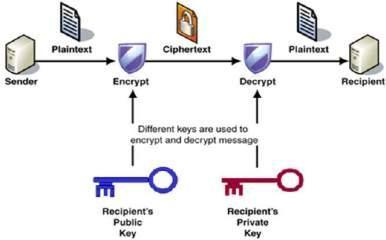 public_key_cryptography