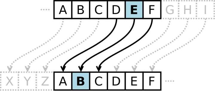 Caesar_cipher_left_shift_of_3.svg
