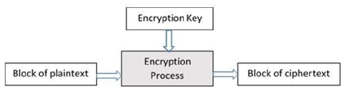 block_cipher