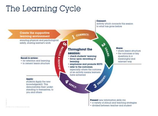 Image result for learning cycle