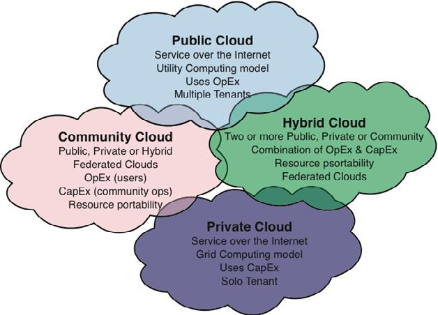 Image result for types of cloud computing deployment models