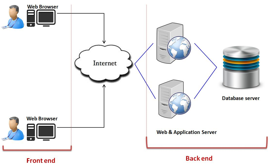 Image result for cloud computing architecture