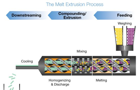 Image result for hot melt extrusion