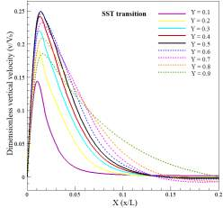 main Transition vertical velocity in various Y
