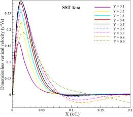 main KW SST vertical velocity in various Y