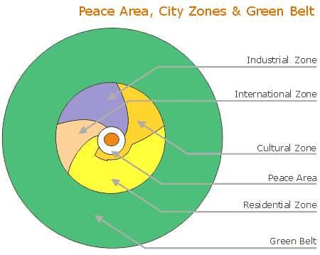 auroville plan
