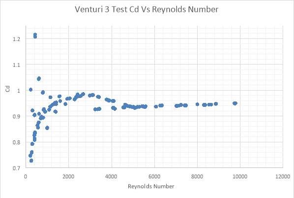 venturi diagram cfd modelling of venturi meters at low reynolds numbers  cfd modelling of venturi meters at low