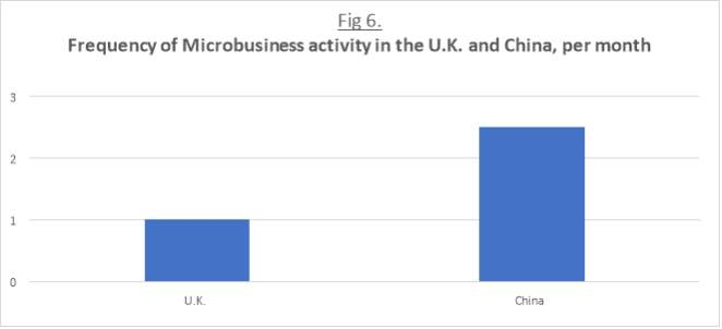 y - use of Microbusiness per month