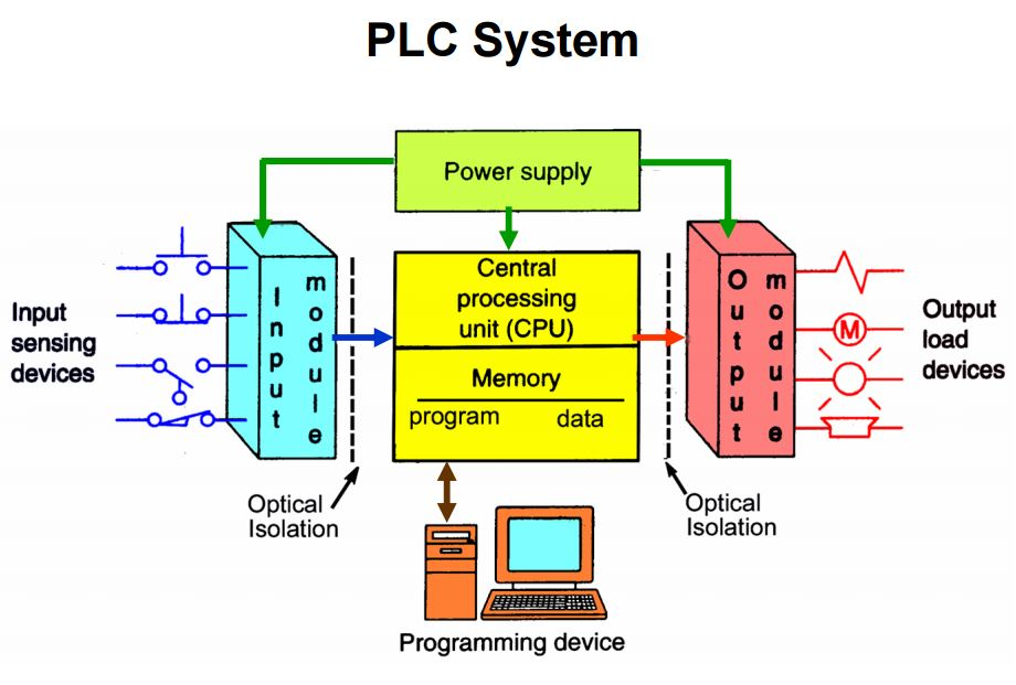 Image result for plc inputs and outputs