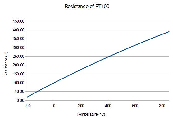 Image result for rtd temperature resistance curve