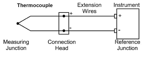 Image result for thermocouple construction