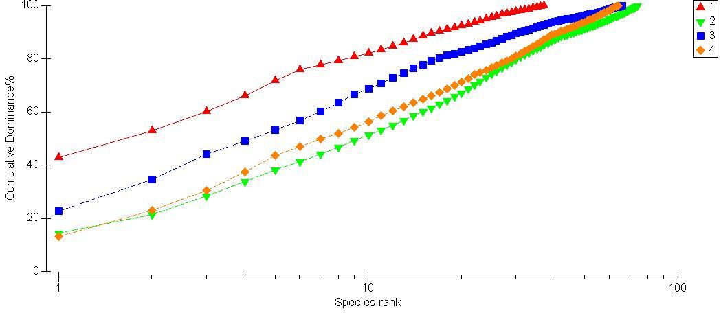 C:UsersKikeDownloadsDominance plot.jpg