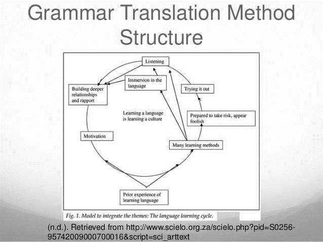 Grammar Translation Method Structure (n.d.). Retrieved from http://www.scielo.org.za/scielo.php?pid=S0256- 957420090007000...