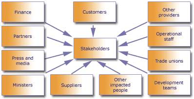 https://www.stakeholdermap.com/stakeholders-map-successful-delivery-toolkit.gif